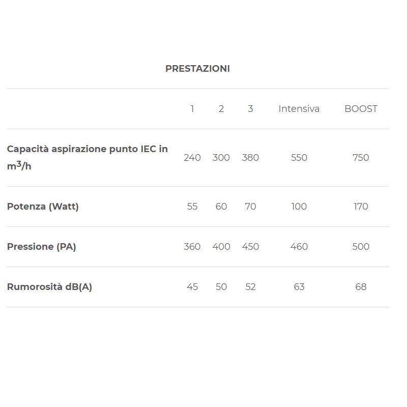 Guida alla scelta della cappa: tabella delle prestazioni di aspirazione